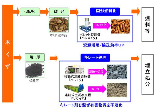 木くずリサイクル